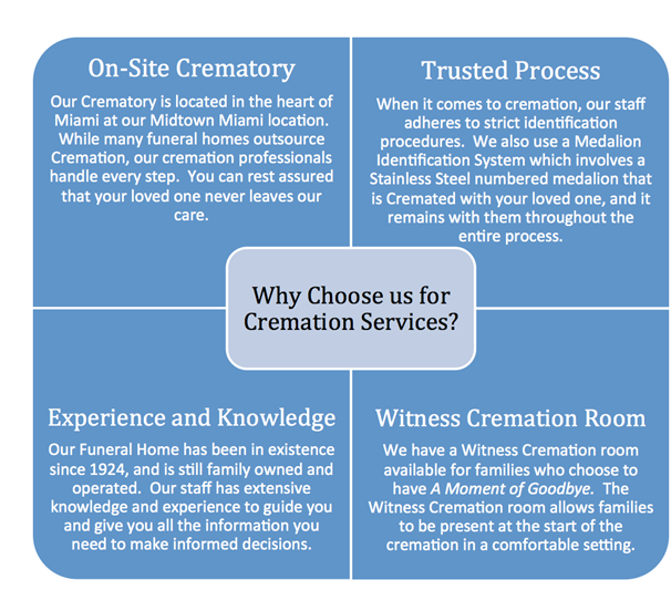 Trusted Cremation Services in Miami, FL