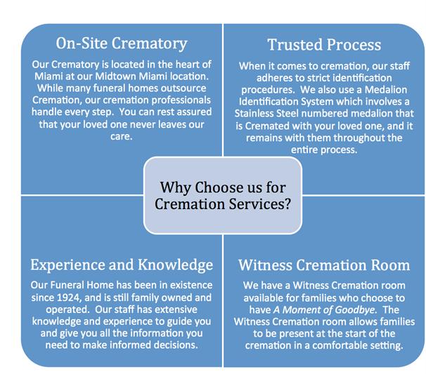 Trusted Cremation Services in Miami, FL