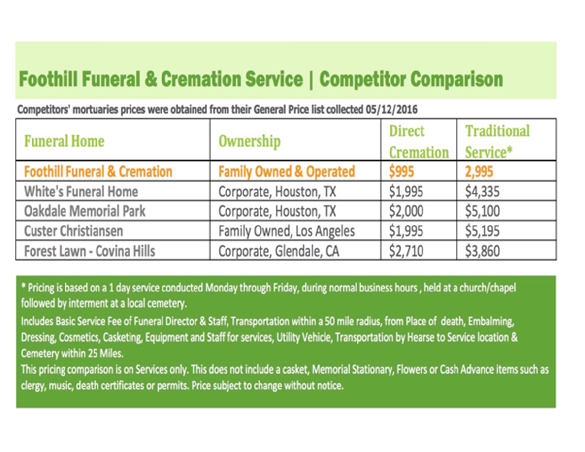Which would you prefer: direct cremation, visitation then cremation, visitation then burial, or direct burial?